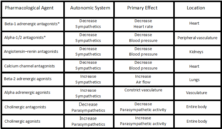 Autonomic Nervous System Treatment Chart